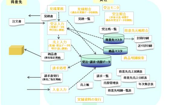 システムフローの画像